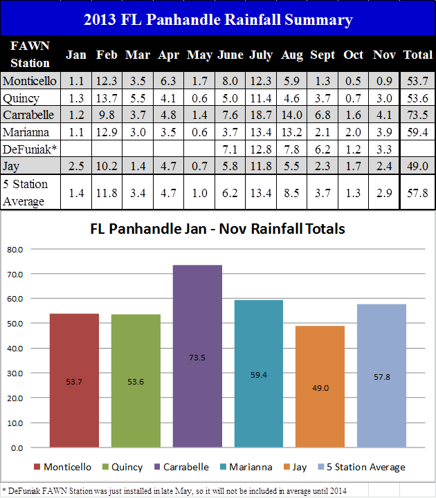 13 Jan-Nov Panhandle Rainfall