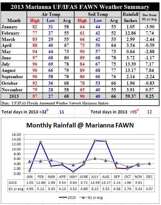Jan-Nov 2013 Weather Summary
