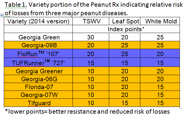 Peanut Variety Rx Chart