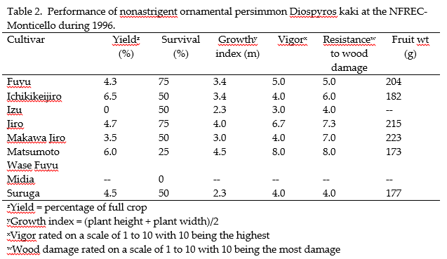 Persimmon table 2