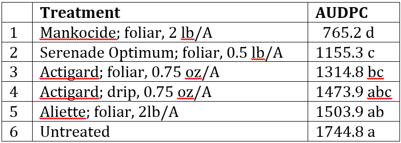 Table 1: Efficacy of materials tested against Pseudomonas syringae on watermelon in Spring 2014 at Quincy, FL as indicated by the Area Under Disease Progress Curve (AUDPC). Higher the AUDPC, higher the disease. Means with the same letter are not significantly different based on Duncans multiple range test. All materials were applied at weekly intervals and a maximum of 4 applications were conducted.