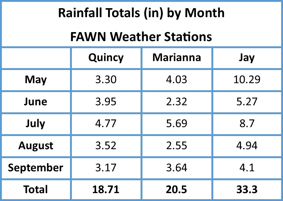 Rainfall across the Panhandle has been inconsistent and fairly limited this summer.