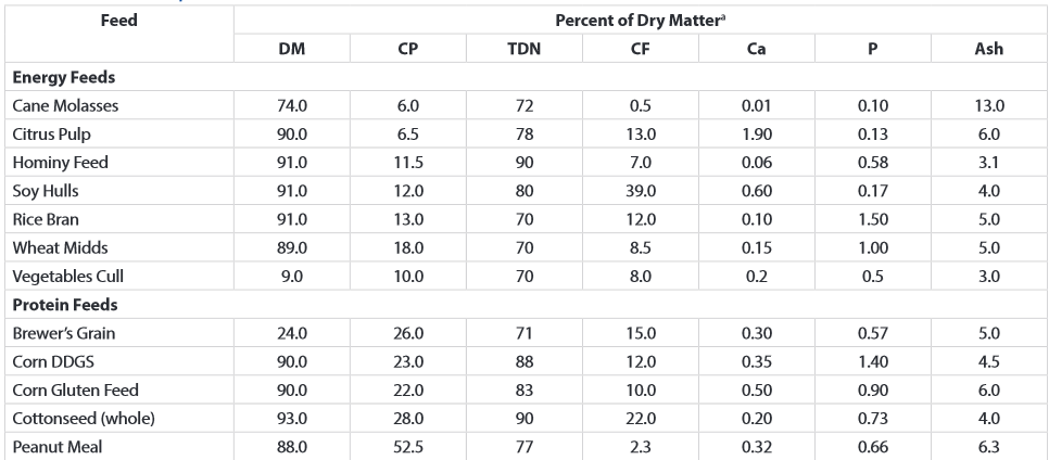 Nutrient Composition of Alternative Feeds.  Source:  AN128 Alternative Feeds for Beef Cattle R. O. Myer and Matt Hersom