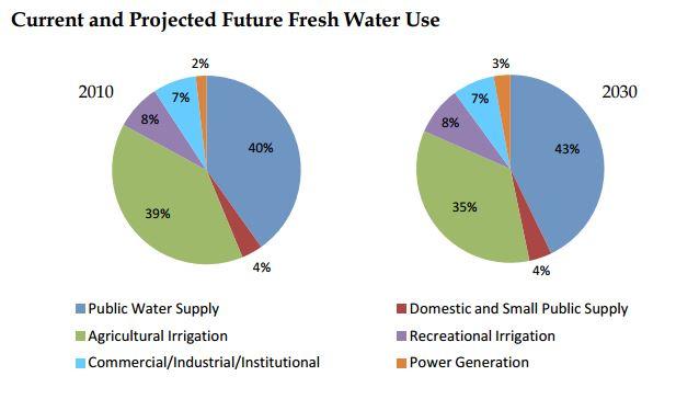Natural Resource Conservation Florid