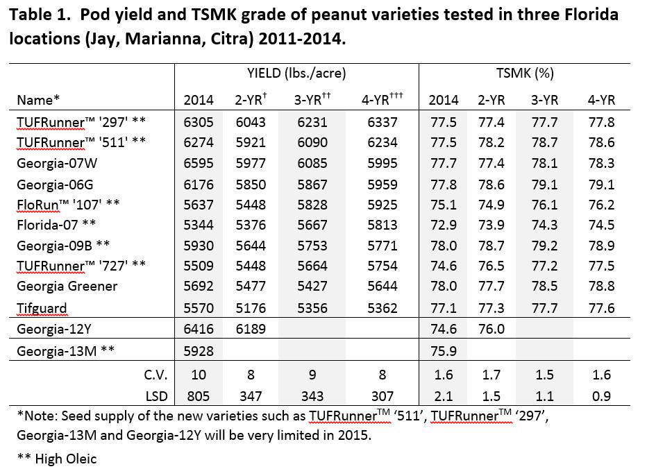 Tillman- 2014 FL Peanut Vaiety Test Results