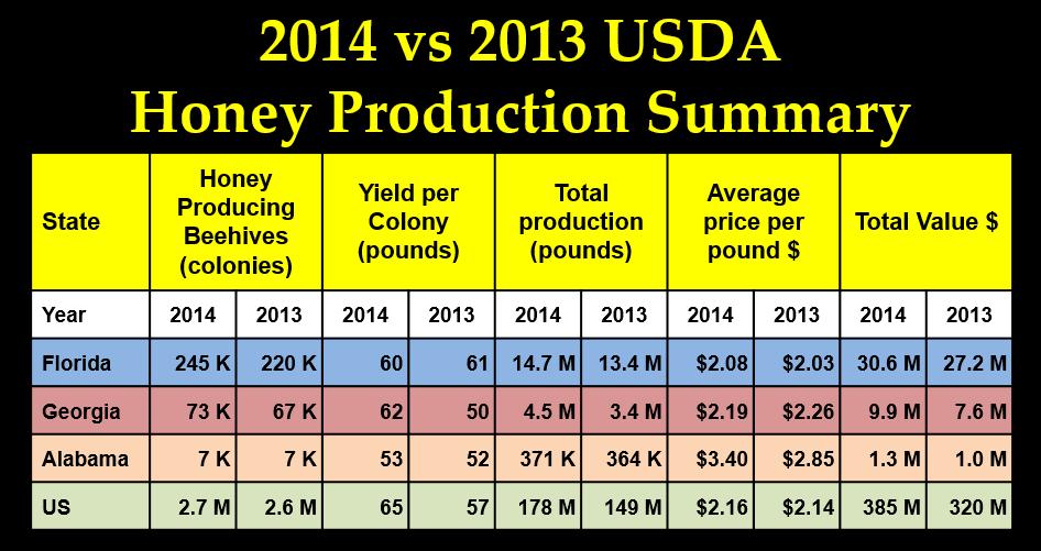 Source USDA Honey Production Report Honey ISSN: 1949-1492