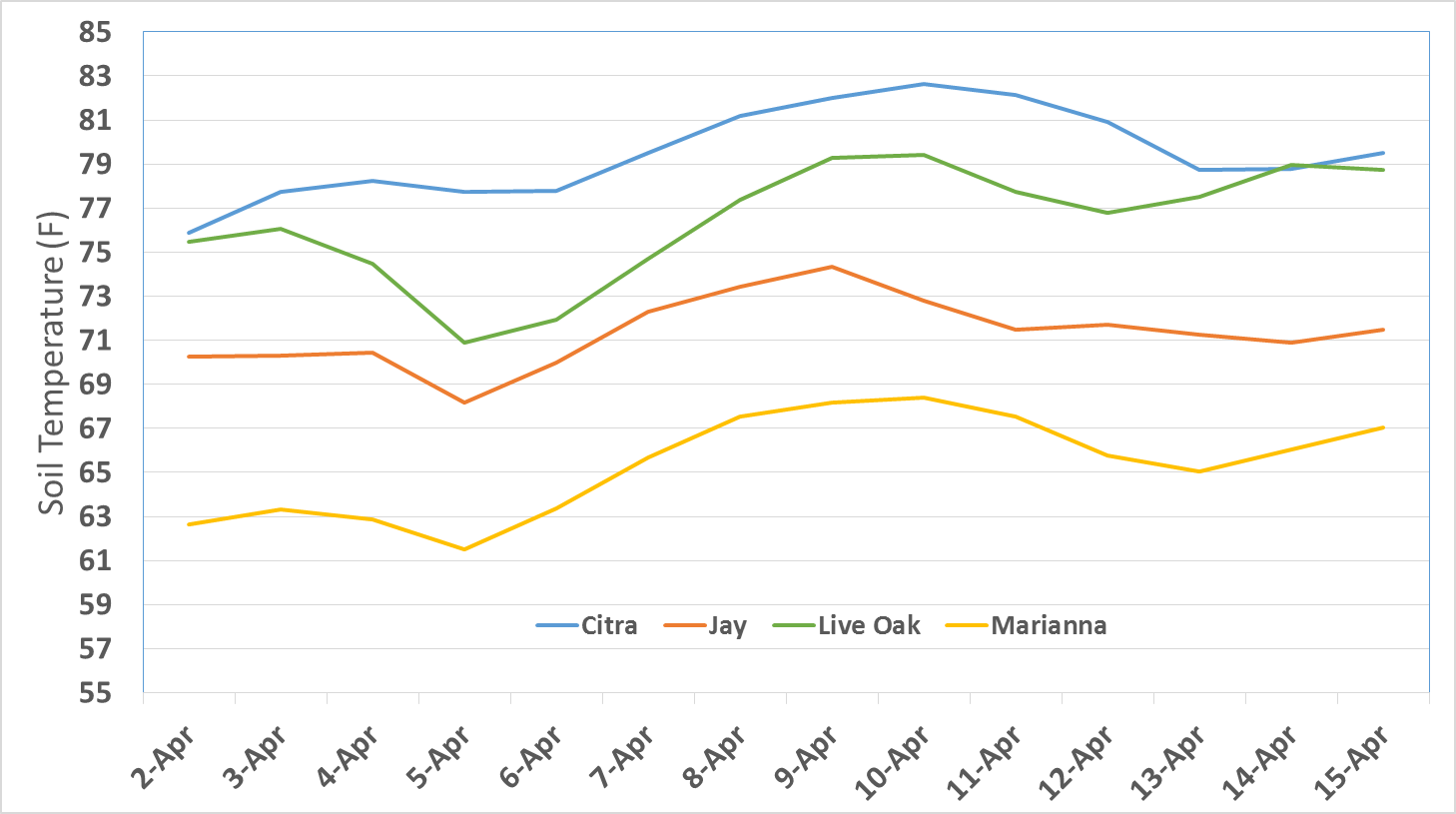 Figure 1. Soil temperatures for the past 14 days in April across the Florida peanut production belt.
