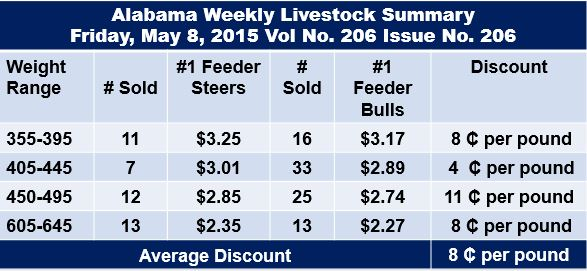 Price variations may also include other differnces than just castration.  Source:  http://www.ams.usda.gov/mnreports/mg_ls795.txt