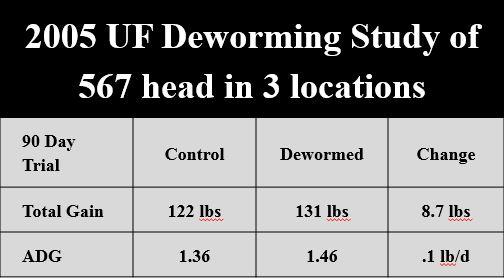 UF 2005 Dewormer Study