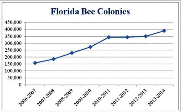 Bee numbers FL