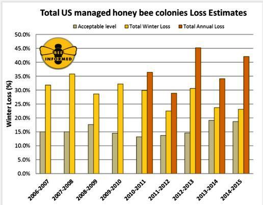 Figure 1: Summary of the total colony losses overwinter (October 1 – April 1) and over the year (April 1 – April 1) of managed honey bee colonies in the United States. The acceptable range is the average percentage of acceptable colony losses declared by the survey participants in each of the nine years of the survey. Winter and Annual losses are calculated based on different respondent pools.
