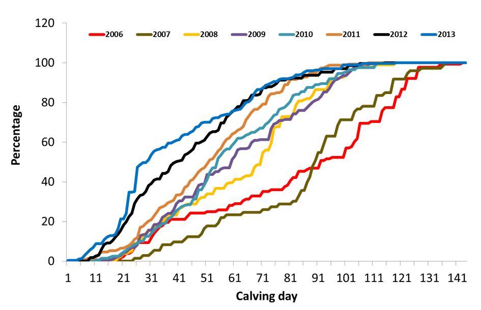 Lamb Figure 1 Calving distribution