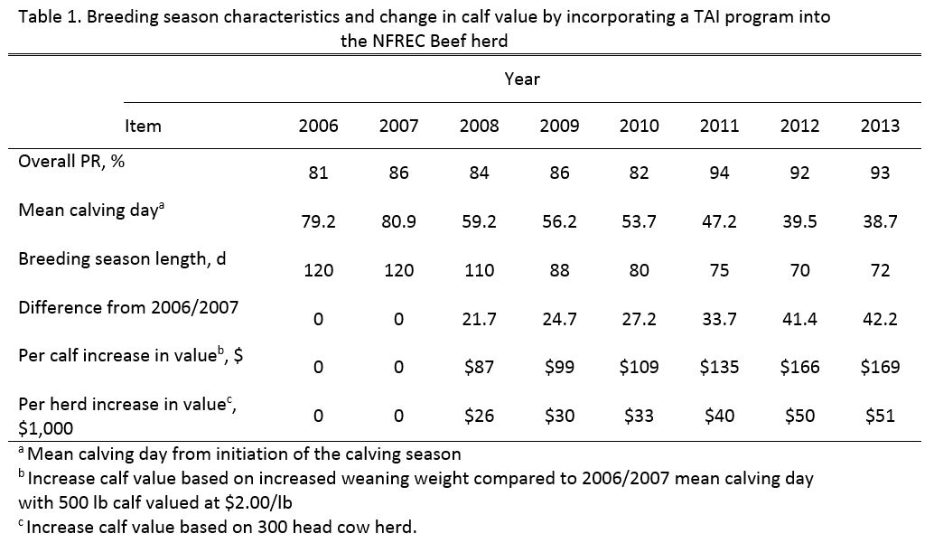 Lamb Table 1 Breeding Season affect on calf value