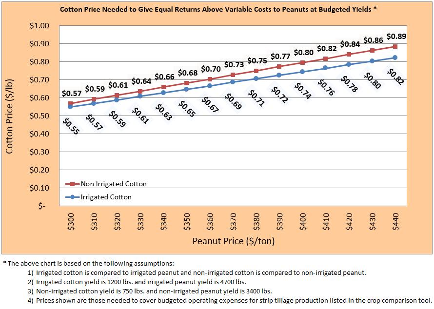 16 Cotton vs Peanuts Chart