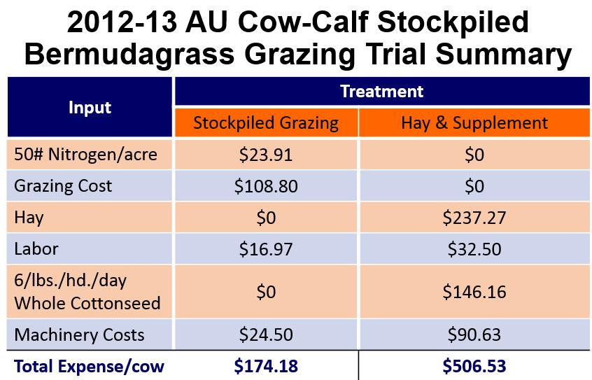 AU Stockpiled Grazing Summary Chart