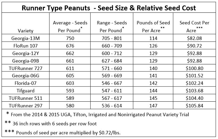 Number of seed per pound varies, ranges and averages shown were compiled from multiple sources. The chart is intended only to illustrate the variation between varieties and how that variation effects seed cost.
