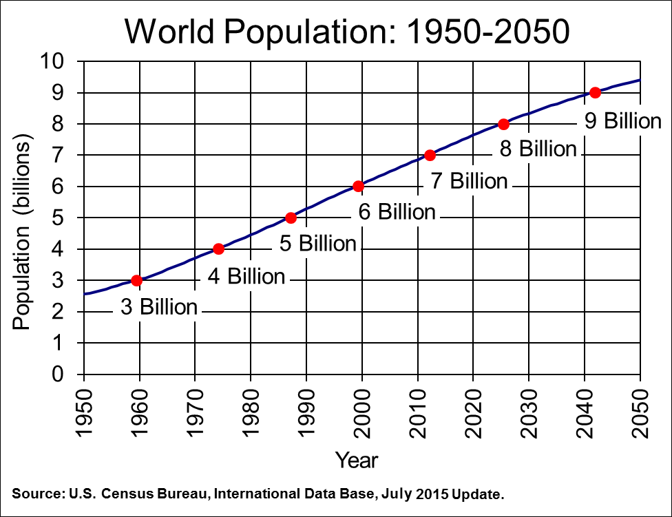 The world population increased from 3 billion in 1959 to 6 billion by 1999, a doubling that occurred over 40 years. The Census Bureau's latest projections imply that population growth will continue into the 21st century, although more slowly. The world population is projected to grow from 6 billion in 1999 to 9 billion by 2044, an increase of 50 percent that is expected to require 45 years. Source US Census Bureau