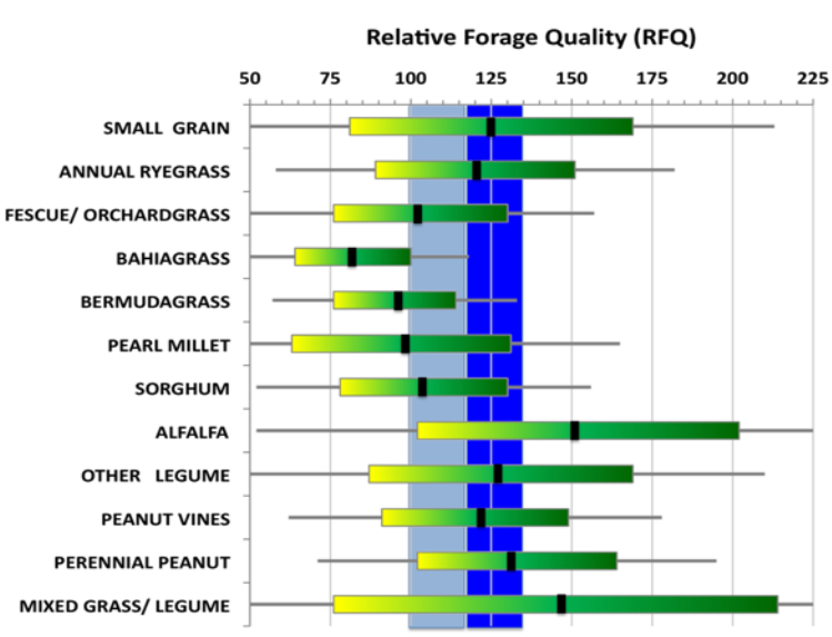Summary of16,000 forage samples from several different forage species submitted to the University of Georgia's Feed and Environmental Water Lab between July 2003 and February 201. The average (black vertical lines) and typical range (yellow to green horizontal bars) of TDN in samples of various forage species submitted. Behind the graph lies a gray bar representing the TDN needs of a typical dry cow and a blue bar for the TDN needs of a typical lactating beef cow. Source: Forage Quality Differences in Species.