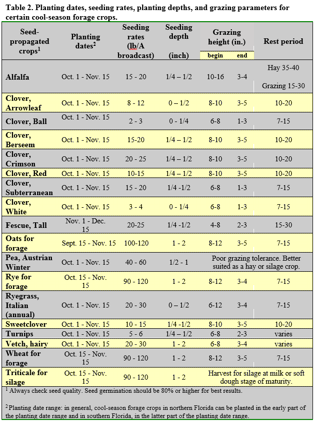 Blount Table 2 Cool-seson Forage Planting Dates