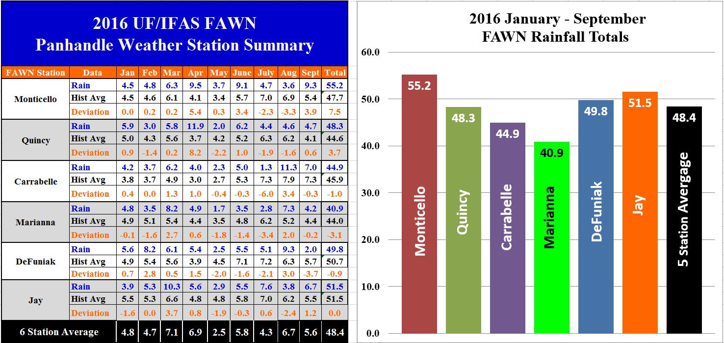 16-jan-sept-panhandle-fawn-summary