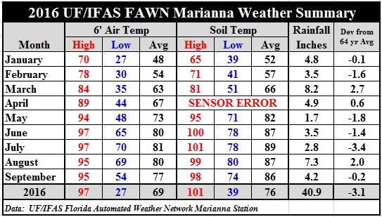 marianna-fawn-summary-jan-sept-16-rev