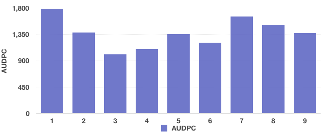 AUDPC: Area Under Disease Progress Curve