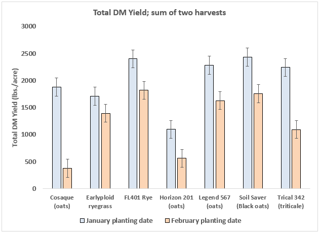 Figure 4. Dry matter yield of cool-season grasses planted in January or February 2016 in North Florida (UF/IFAS NFREC, Marianna, FL). Data from two harvests (April and May).